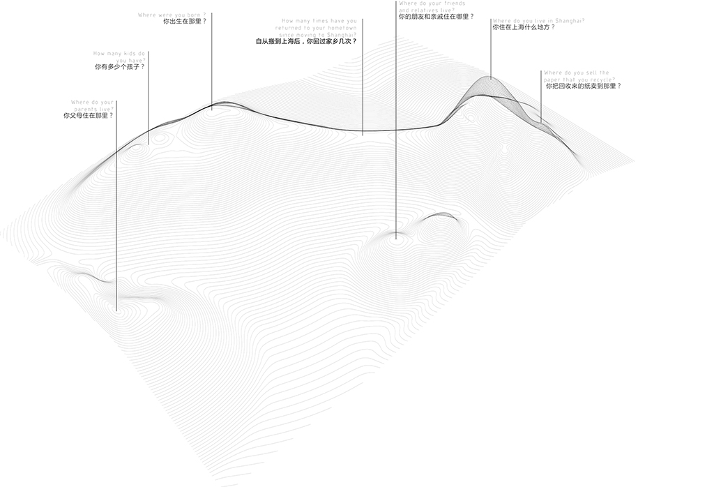 Translated questions into topography
